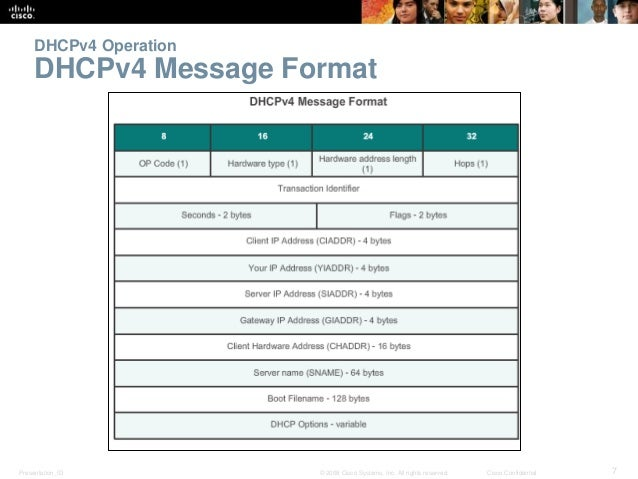 DHCPv4 Operation  DHCPv4 Message Format  Presentation_ID © 2008 Cisco Systems, Inc. All rights reserved. Cisco Confidentia...