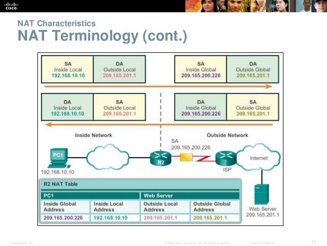 NAT Characteristics  NAT Terminology (cont.)  Presentation_ID © 2008 Cisco Systems, Inc. All rights reserved. Cisco Confid...