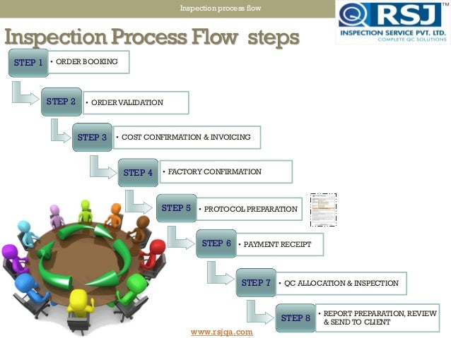 Inspection Process Flow Chart Rebellions