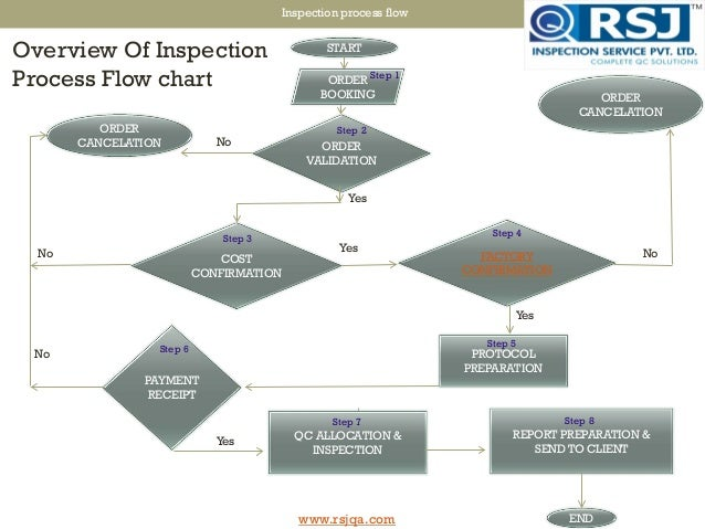 Rsj Inspection Process Flow