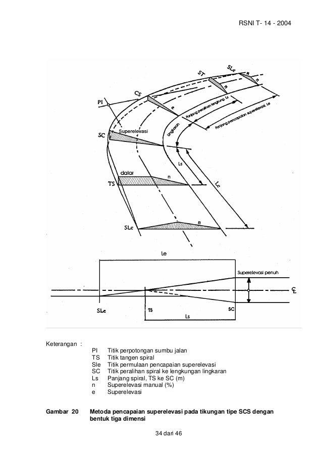 Rsni t 14 2004 geometrik jalan perkotaan 2 gambar 19 pencapaian superelevasi pada tikungan tipe fc 33 dari 46 41 ccuart Images