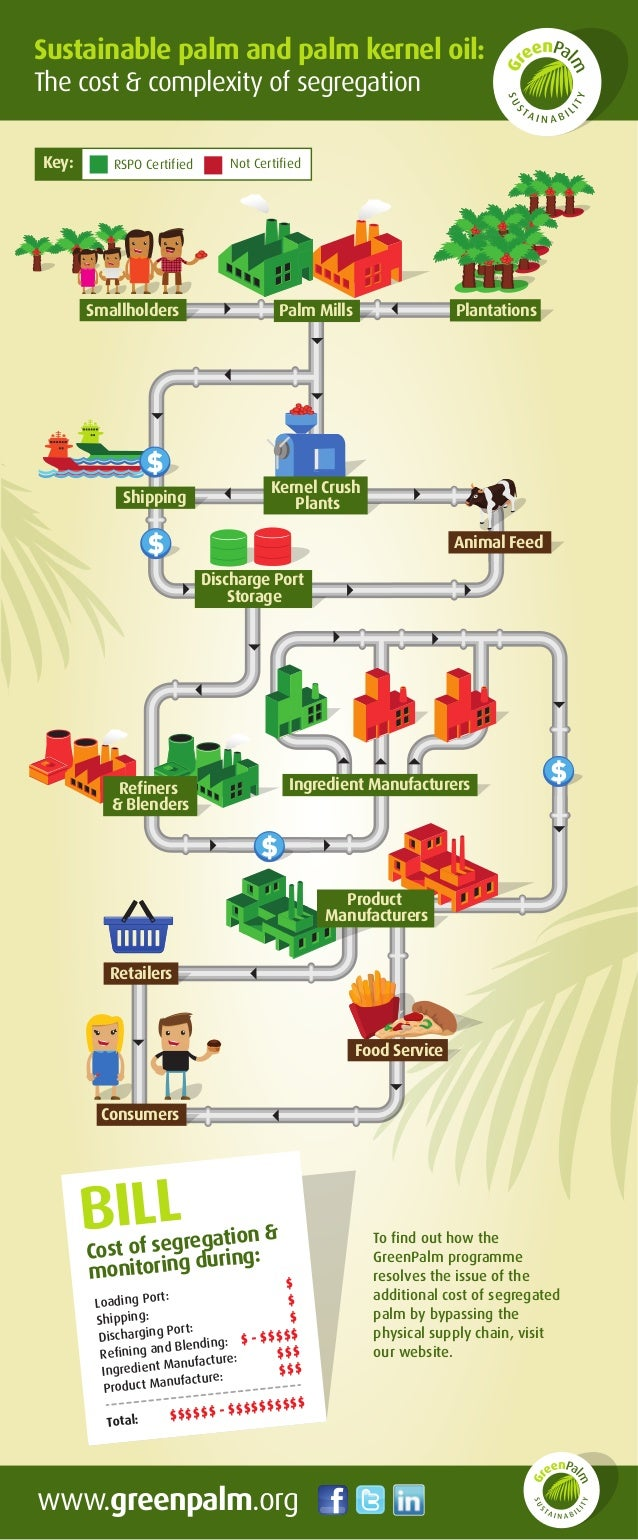 Sustainable palm and palm kernel oil: The cost & complexity of segregation www.greenpalm.org BILL Loading Port: $ Shipping...