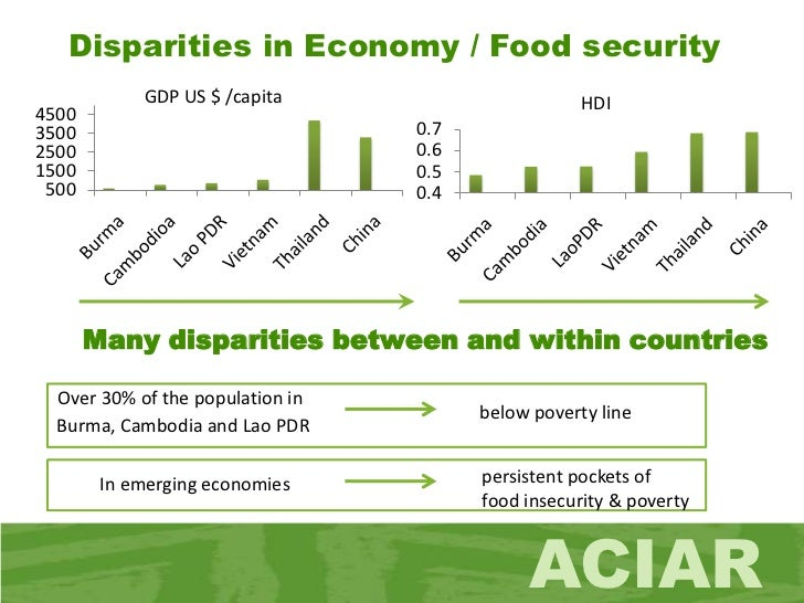 food security in bangladesh The constitution of bangladesh (article 15) recognises the fundamental  responsibility of the state to secure to its citizens the provision of the.