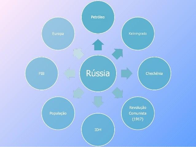 ∞ Petróleo:Segunda maior produtora de petróleo no mundo, a Rússia é umapotencia energética.∞ Kaliningrado:É um enclave rus...