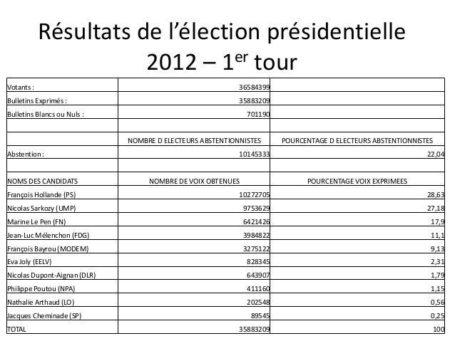 Résultats de l'élection présidentielle2012 – 1er tourVotants : 36584399Bulletins Exprimés : 35883209Bulletins Blancs ou Nu...