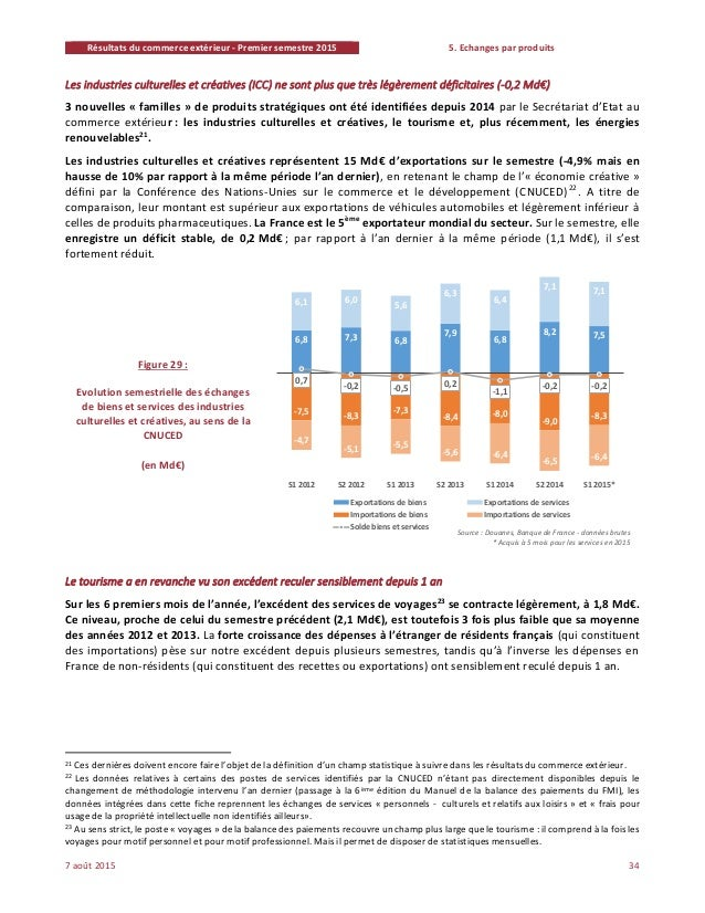 R sultats du commerce ext rieur fran ais au premier for Banque algerienne du commerce exterieur