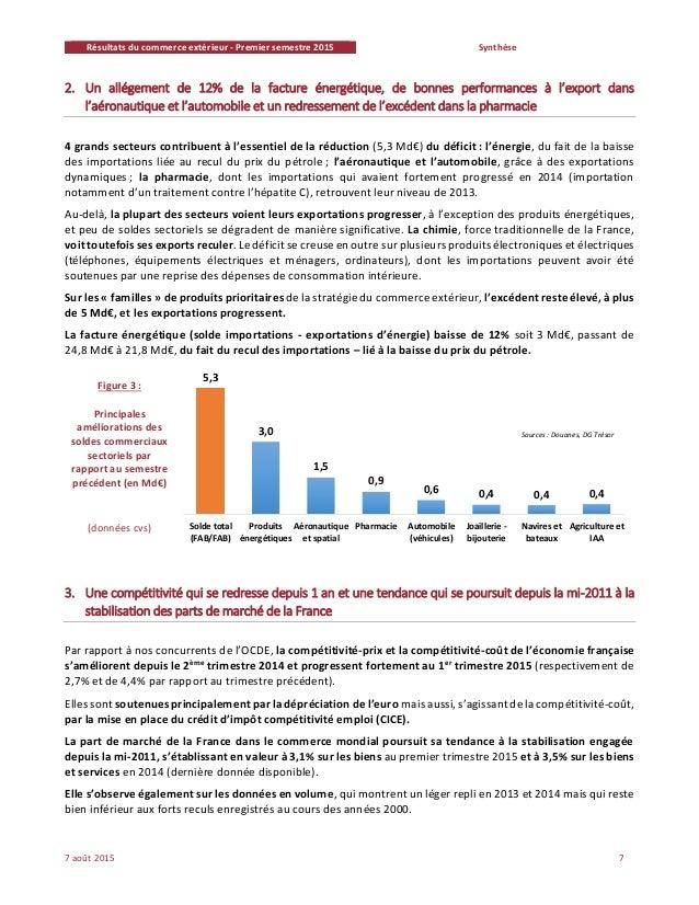 R sultats du commerce ext rieur fran ais au premier for Banque francaise du commerce exterieur