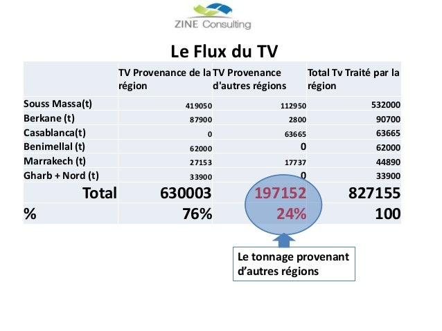 TV Provenance de la région TV Provenance d'autres régions Total Tv Traité par la région Souss Massa(t) 419050 112950 53200...