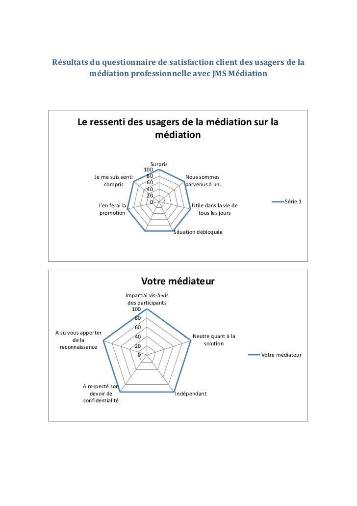 Résultats du questionnaire de satisfaction client des usagers de la          médiation professionnelle avec JMS Médiation ...