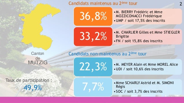 2 •M. MEYER Alain et Mme MOREL Alice •UDI / soit 10,6% des inscrits22,3% •Mme SCHARLY Astrid et M. SIMONI Régis •SOC / soi...