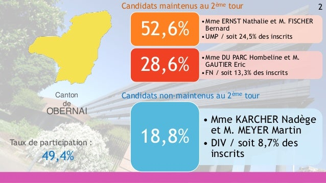 2 • Mme KARCHER Nadège et M. MEYER Martin • DIV / soit 8,7% des inscrits 18,8% •Mme ERNST Nathalie et M. FISCHER Bernard •...