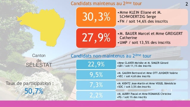 2 •Mme CLAVER Michèle et M. SIMLER Gérard •UDI / soit 11,1% des inscrits22,9% •M. GAUDIN Bertrand et Mme OTT-JUIGNER Valér...