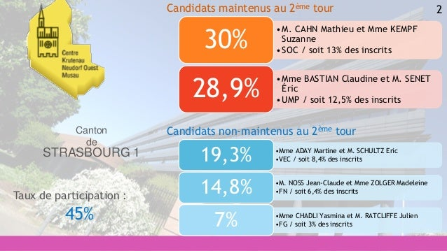 2 •Mme ADAY Martine et M. SCHULTZ Eric •VEC / soit 8,4% des inscrits19,3% •M. NOSS Jean-Claude et Mme ZOLGER Madeleine •FN...