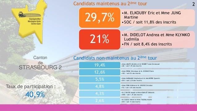 2 • Mme ABATE Mireille et M. ROBERT Jean-Emmanuel • UD / soit 7,7% des inscrits19,4% • Mme BROM Véronique et M. OZENNE Pie...