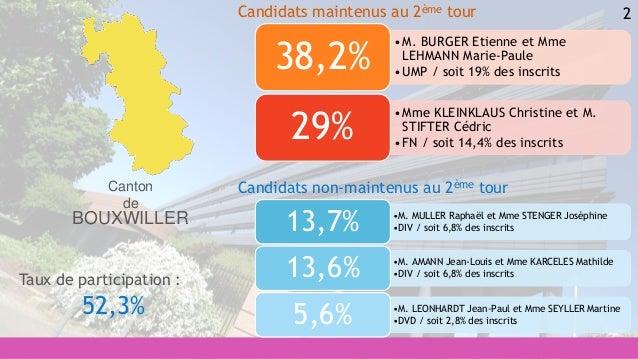 2 •M. MULLER Raphaël et Mme STENGER Joséphine •DIV / soit 6,8% des inscrits13,7% •M. AMANN Jean-Louis et Mme KARCELES Math...