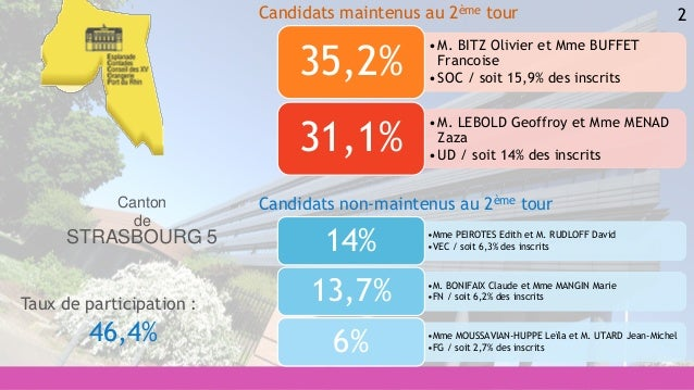 2 •Mme PEIROTES Edith et M. RUDLOFF David •VEC / soit 6,3% des inscrits14% •M. BONIFAIX Claude et Mme MANGIN Marie •FN / s...
