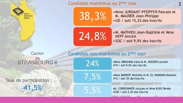 2 •Mme ABRAHAM Julia et M. HUSSER Laurent •FN / soit 9,5% des inscrits24% •Mme BARDOT Michelle et M. EL HAMDANI Mostafa •F...