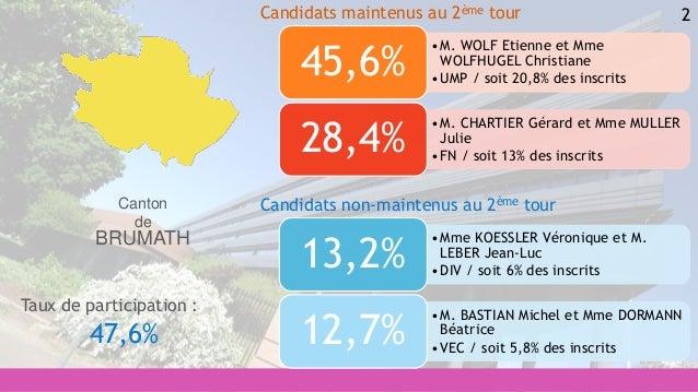 2 •Mme KOESSLER Véronique et M. LEBER Jean-Luc •DIV / soit 6% des inscrits 13,2% •M. BASTIAN Michel et Mme DORMANN Béatric...