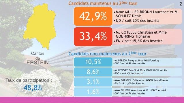 2 •M. BERSON Rémy et Mme WOLF Audrey •DIV / soit 4,9% des inscrits10,5% •M. LEFEVRE Benoît et Mme MAGZALCI Laetitia •SOC /...