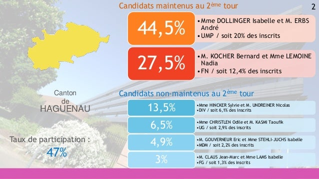 2 •Mme HINCKER Sylvie et M. UNDREINER Nicolas •DIV / soit 6,1% des inscrits13,5% •Mme CHRISTLEN Odile et M. KASMI Taoufik ...