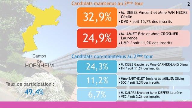 2 • M. DEISZ Gautier et Mme GARNIER-LANG Diana • FN / soit 11,6% des inscrits24,3% • Mme BARTHELET Sonia et M. MULLER Oliv...