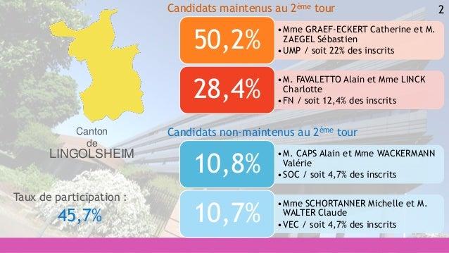 2 •M. CAPS Alain et Mme WACKERMANN Valérie •SOC / soit 4,7% des inscrits 10,8% •Mme SCHORTANNER Michelle et M. WALTER Clau...