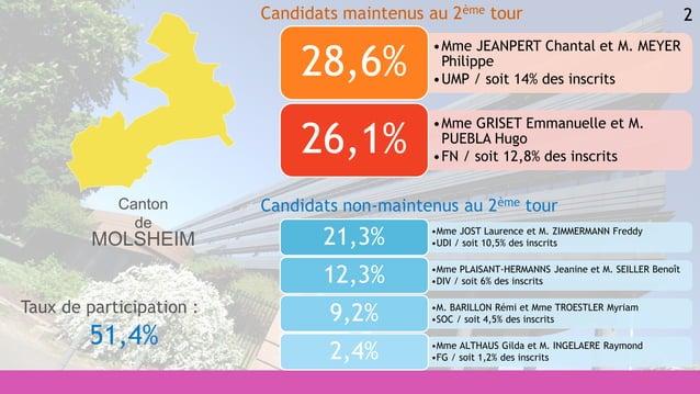 2 •Mme JOST Laurence et M. ZIMMERMANN Freddy •UDI / soit 10,5% des inscrits21,3% •Mme PLAISANT-HERMANNS Jeanine et M. SEIL...