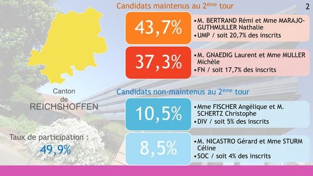 2 •Mme FISCHER Angélique et M. SCHERTZ Christophe •DIV / soit 5% des inscrits 10,5% •M. NICASTRO Gérard et Mme STURM Célin...