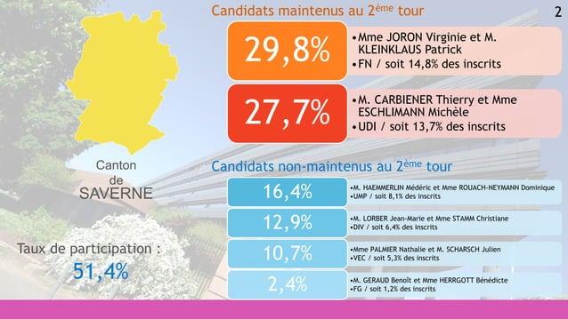 2 •M. HAEMMERLIN Médéric et Mme ROUACH-NEYMANN Dominique •UMP / soit 8,1% des inscrits16,4% •M. LORBER Jean-Marie et Mme S...