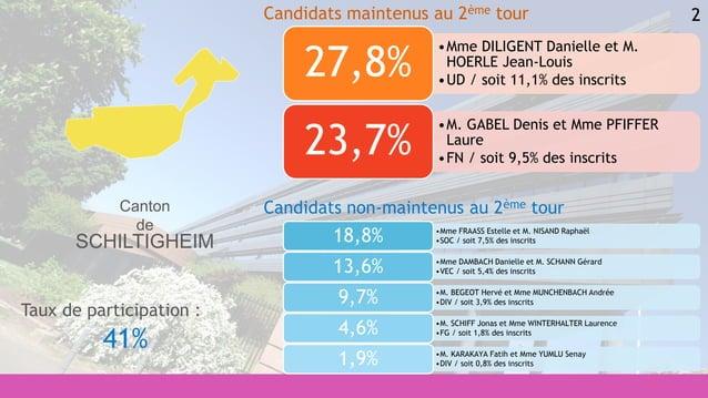 2 •Mme FRAASS Estelle et M. NISAND Raphaël •SOC / soit 7,5% des inscrits18,8% •Mme DAMBACH Danielle et M. SCHANN Gérard •V...