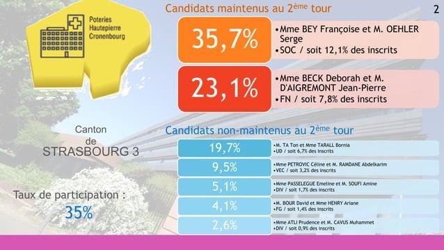 2 •M. TA Ton et Mme TARALL Bornia •UD / soit 6,7% des inscrits19,7% •Mme PETROVIC Céline et M. RAMDANE Abdelkarim •VEC / s...