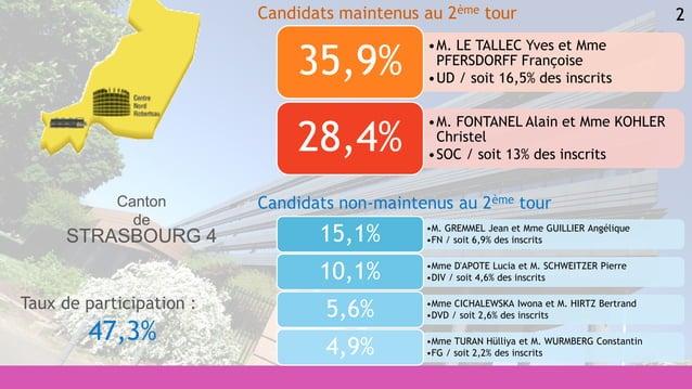 2 •M. GREMMEL Jean et Mme GUILLIER Angélique •FN / soit 6,9% des inscrits15,1% •Mme D'APOTE Lucia et M. SCHWEITZER Pierre ...