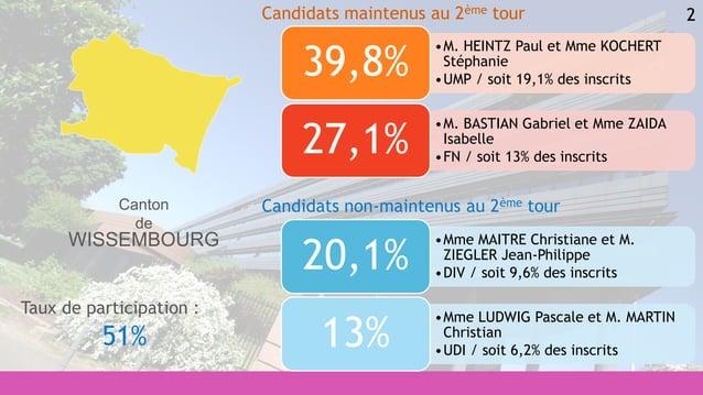 2 •Mme MAITRE Christiane et M. ZIEGLER Jean-Philippe •DIV / soit 9,6% des inscrits 20,1% •Mme LUDWIG Pascale et M. MARTIN ...