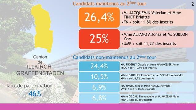 2 •M. FROEHLY Claude et Mme MAMMOSSER Anne •SOC / soit 10,9% des inscrits24,4% •Mme GAUCHER Elisabeth et M. SPINNER Alexan...
