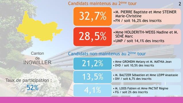 2 • Mme GRONDIN Melany et M. MATHIA Jean • DVD / soit 10,5% des inscrits21,2% • M. BALTZER Sébastien et Mme LEIPP Anastasi...