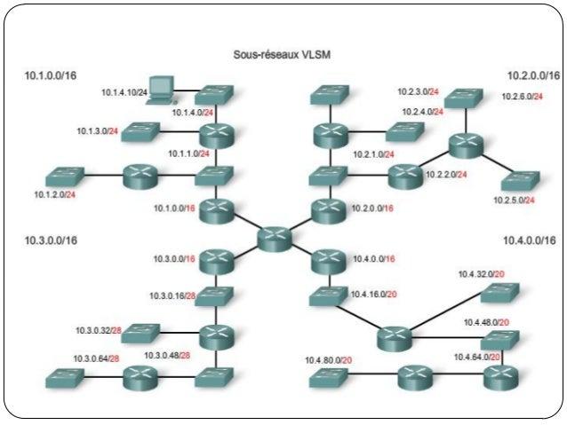  Par défaut, le routeur émetteur résume tous les sous-  réseaux et annonce le réseau par classe principal avec  les infor...