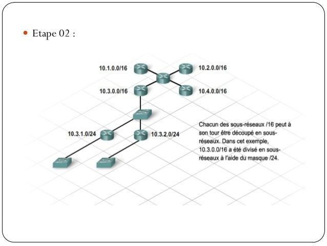 Implémentation de l'adressage VLSM En guise d'exercice, prenons l'exemple d'un réseau qui possède  les caractéristiques s...