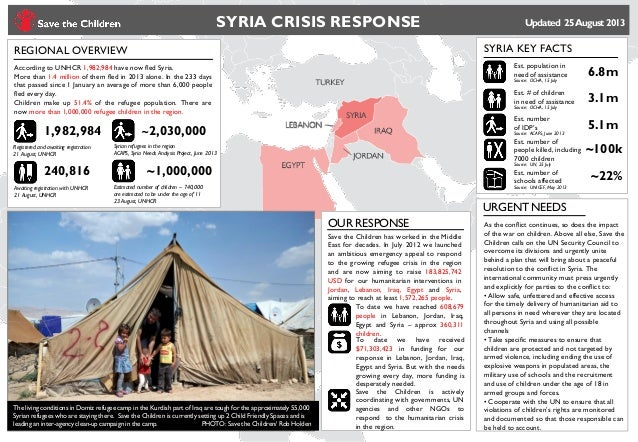 SYRIA CRISIS RESPONSE Updated 25August 2013 REGIONAL OVERVIEW SYRIA KEY FACTS Syrian refugees in the region ACAPS, Syria N...