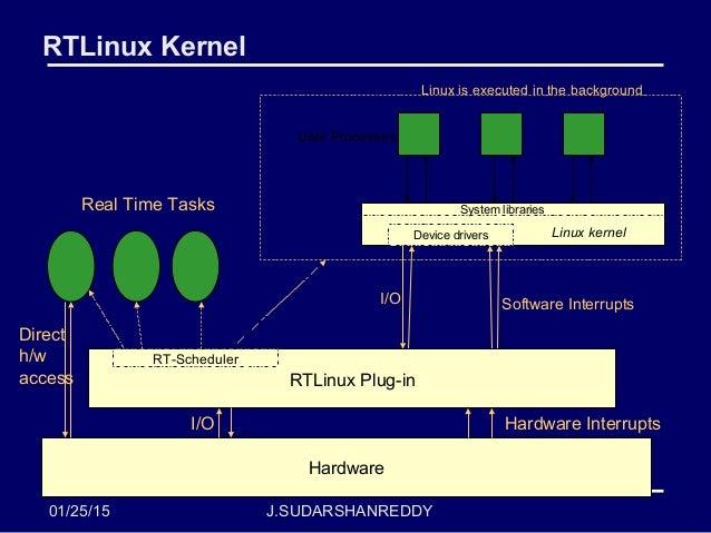 Rt Linux Lab1
