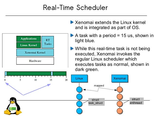 Real-Time Scheduler Xenomai extends the Linux kernel and is integrated as part of OS. A task with a period = 15 us, shown ...