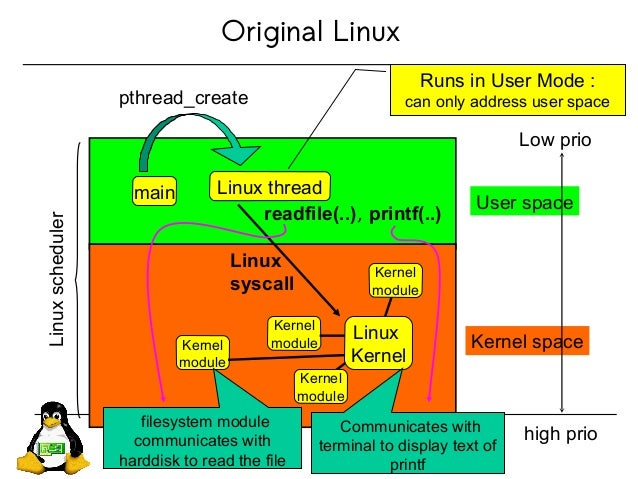 Original Linux User space Kernel space Low prio high prio Linuxscheduler main Linux thread pthread_create Runs in User Mod...