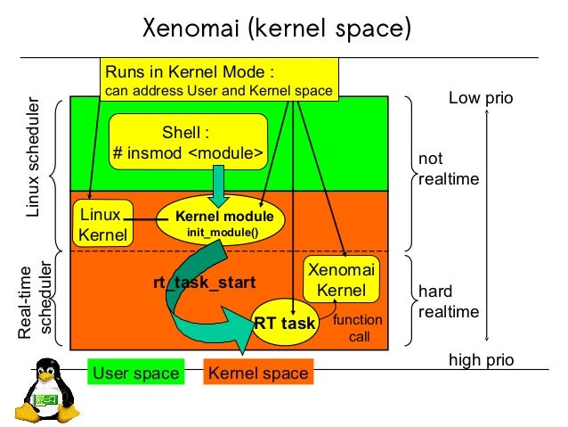 Xenomai (kernel space) User space Kernel space Low prio high prio not realtime hard realtime Linuxscheduler Real-time sche...
