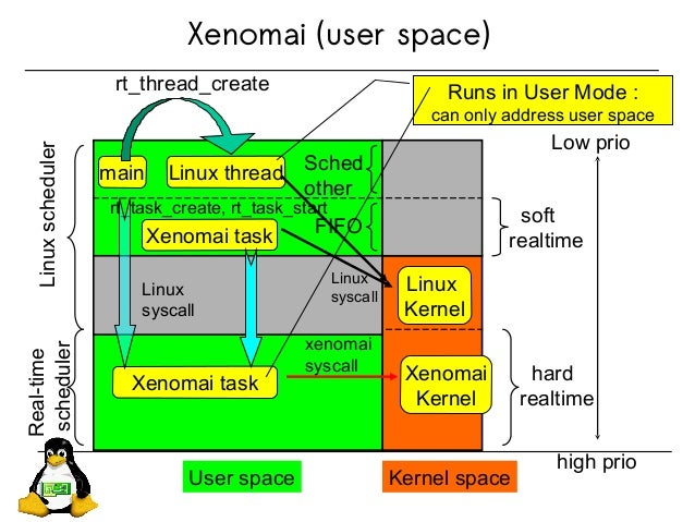 Xenomai (user space) User space Kernel space Low prio high prio Linuxscheduler Real-time scheduler FIFO Sched other main L...