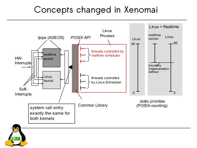 Concepts changed in Xenomai Linux kernel realtime kernel threads controlled by realtime scheduler threads controlled by Li...