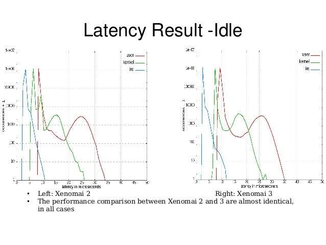LatencyResultIdle ● Left: Xenomai 2 Right: Xenomai 3 ● The performance comparison between Xenomai 2 and 3 are almost id...