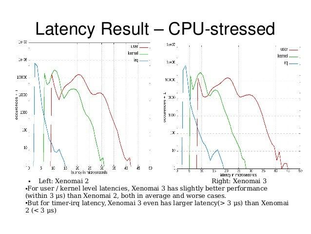 LatencyResult–CPUstressed ● Left: Xenomai 2 Right: Xenomai 3 ●For user / kernel level latencies, Xenomai 3 has slightl...