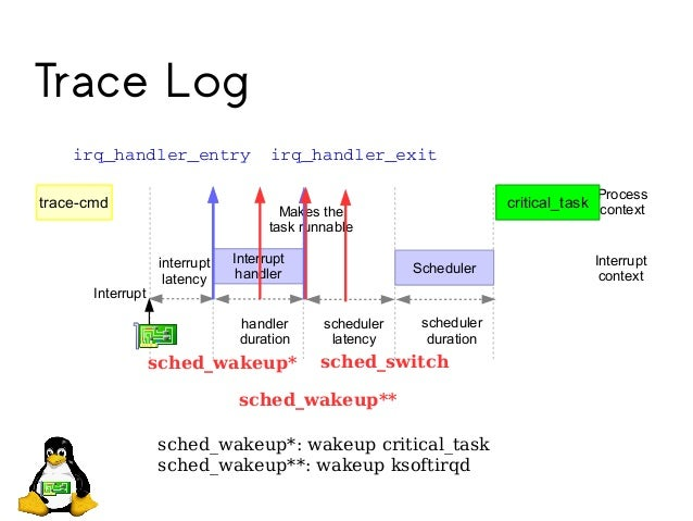 Trace Log interrupt latency Interrupt handler Scheduler Interrupt handler duration scheduler latency scheduler duration Pr...