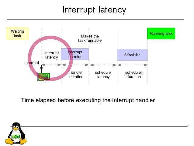 Interrupt latency Waiting task interrupt latency Interrupt handler Scheduler Running task Interrupt handler duration sched...