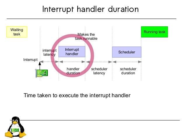 Interrupt handler duration Waiting task interrupt latency Interrupt handler Scheduler Running task Interrupt handler durat...
