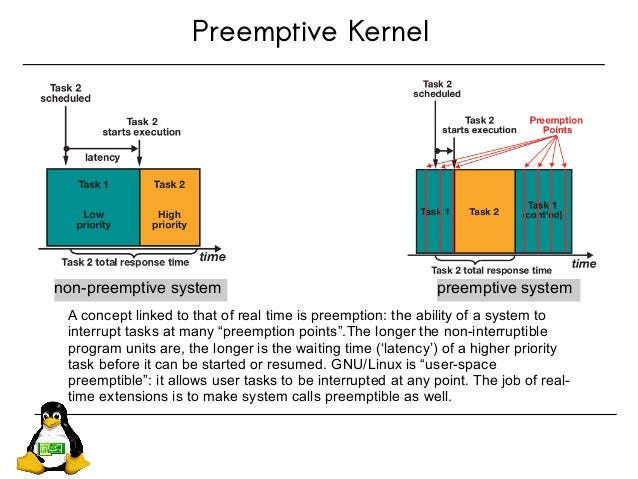 Preemptive Kernel non-preemptive system preemptive system A concept linked to that of real time is preemption: the ability...